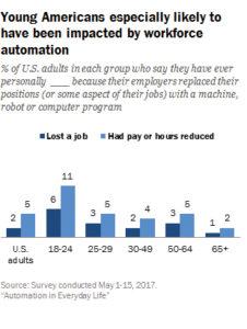 automation survey
